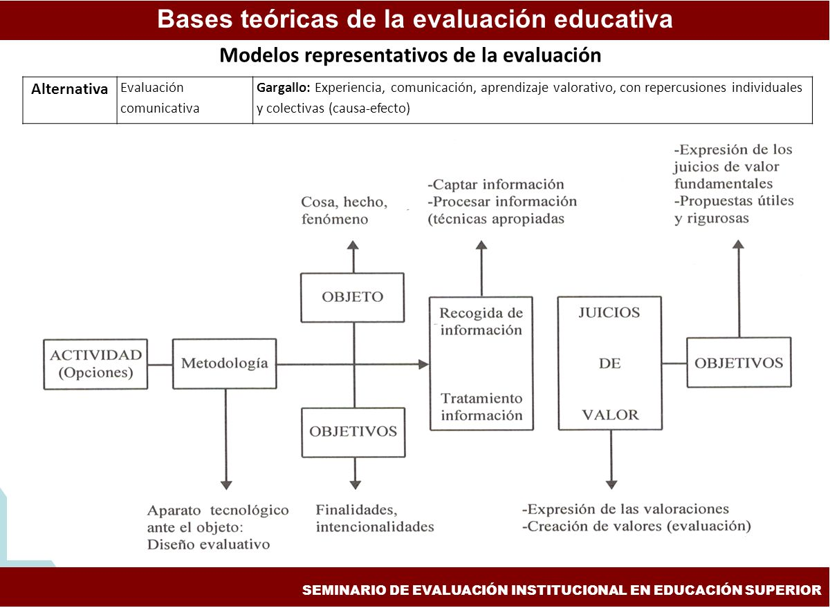 Bases teóricas de la evaluación educativa