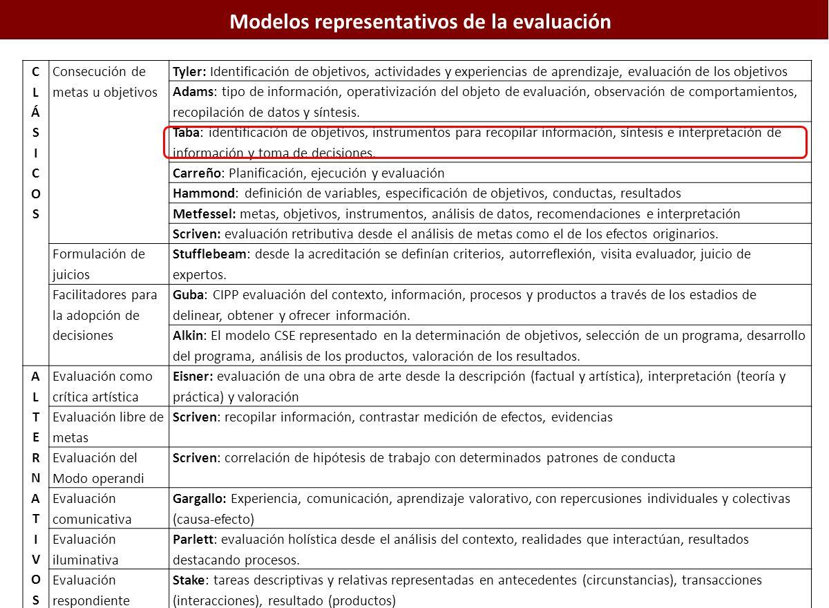 Modelos representativos de la evaluación