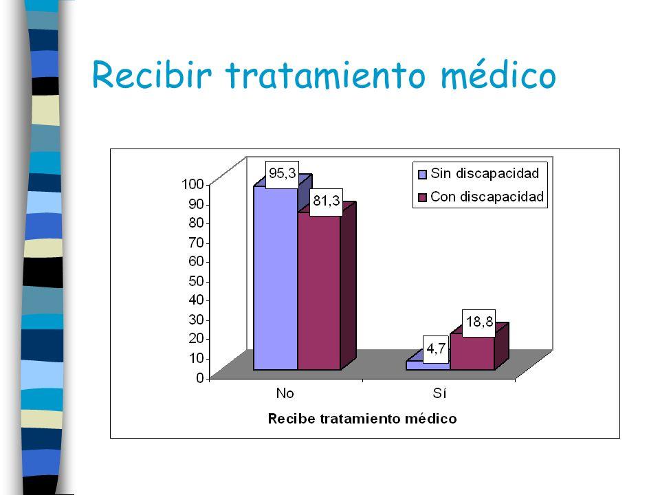 Recibir tratamiento médico