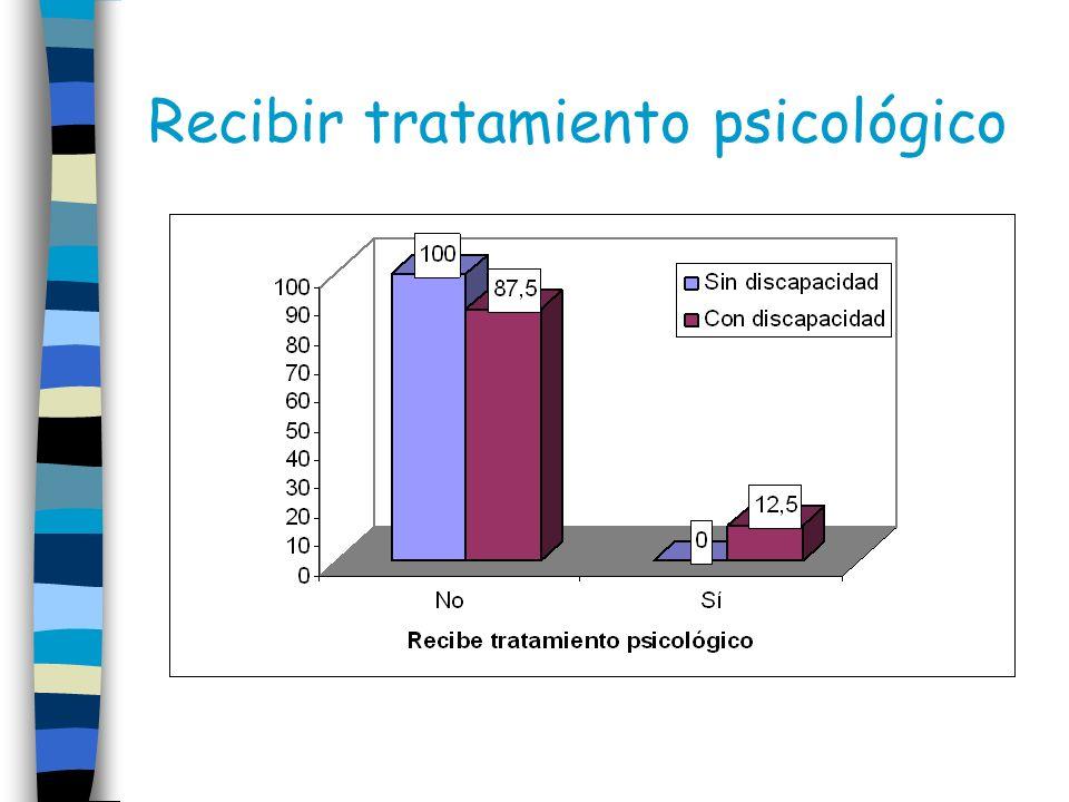 Recibir tratamiento psicológico