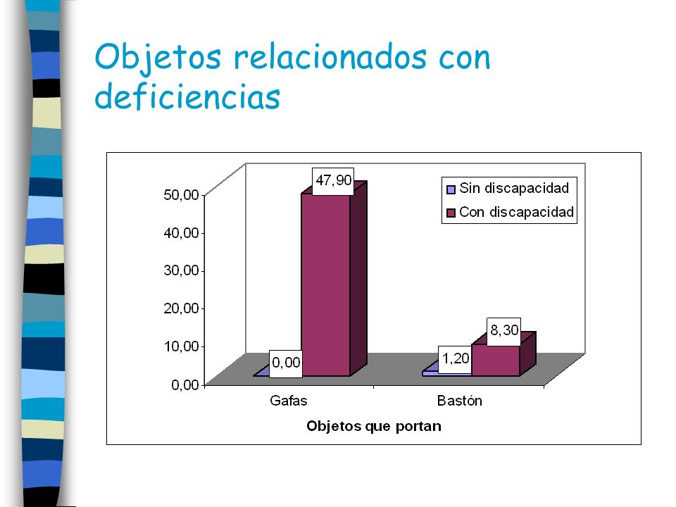 Objetos relacionados con deficiencias