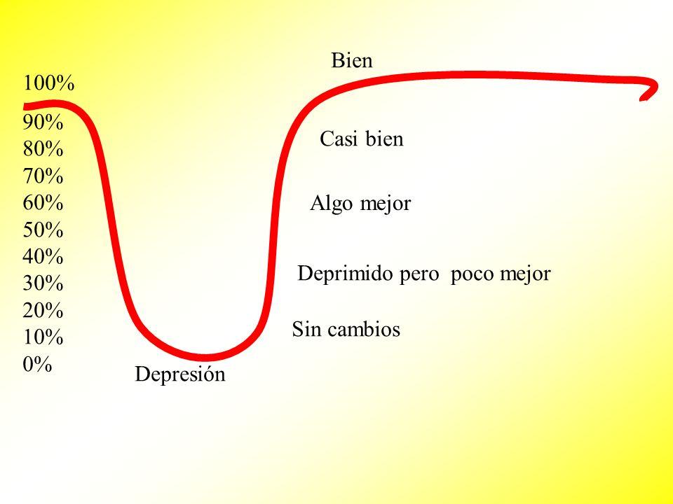 Bien 100% 90% 80% 70% 60% 50% 40% 30% 20% 10% 0% Casi bien. Algo mejor. Deprimido pero poco mejor.