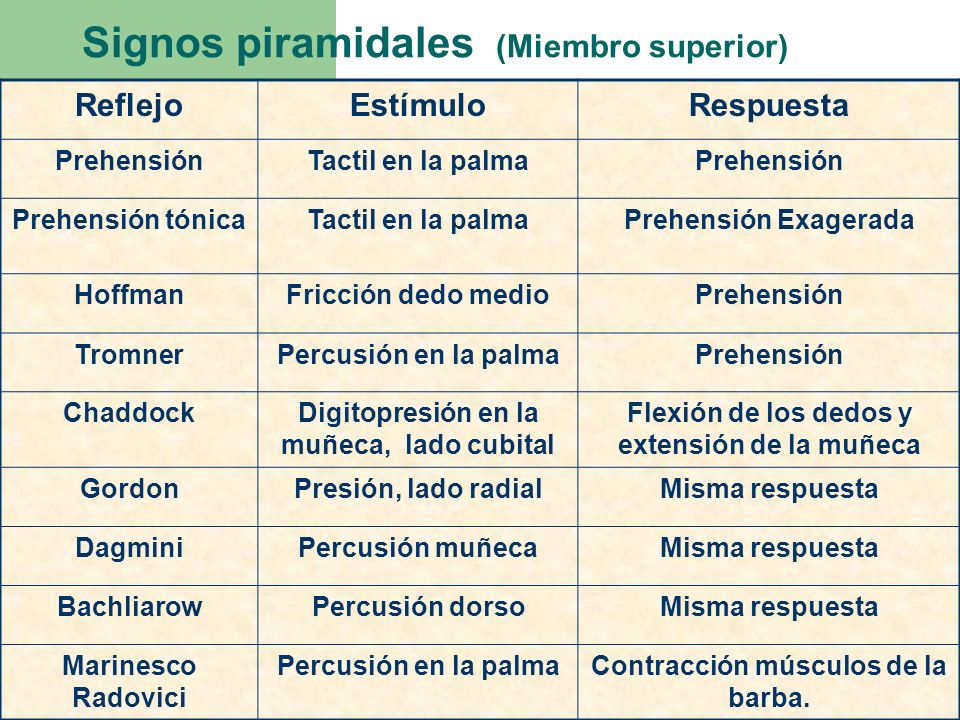 Signos piramidales (Miembro superior)