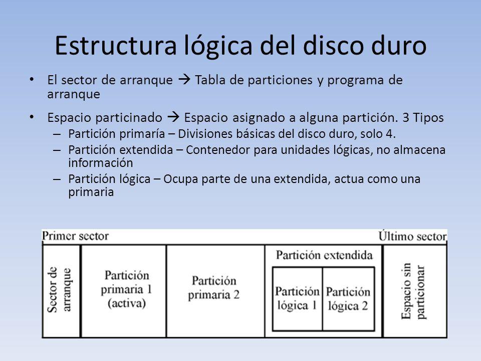 Estructura lógica del disco duro