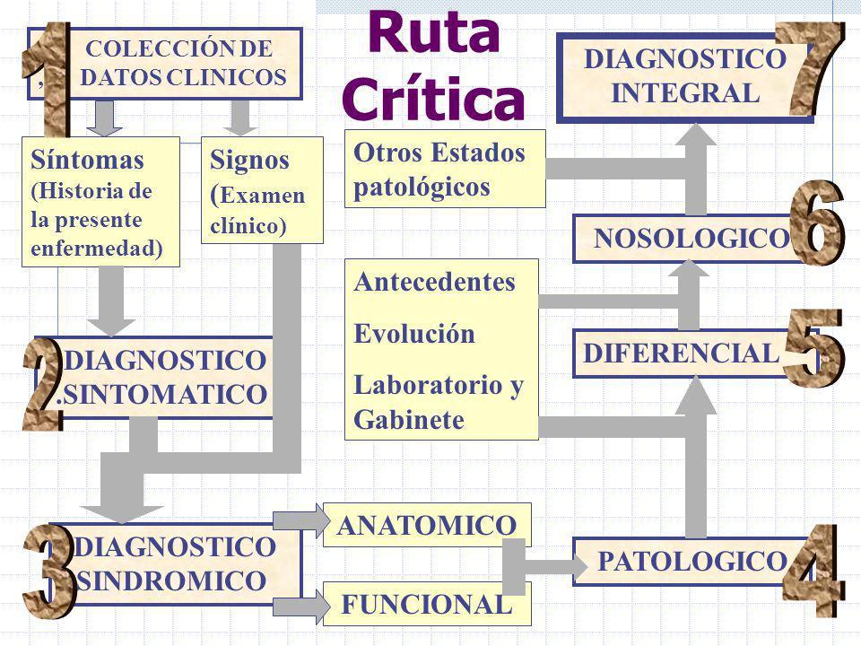 DIAGNOSTICO .SINTOMATICO