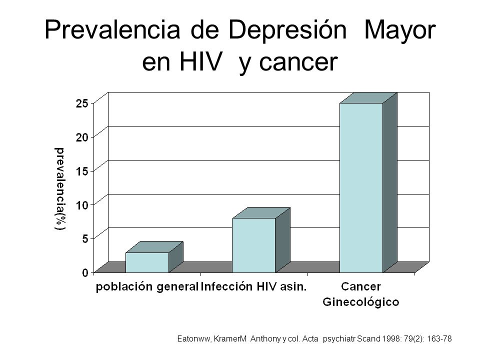Prevalencia de Depresión Mayor en HIV y cancer