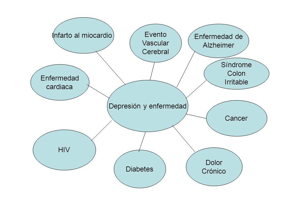 Depresión y enfermedad