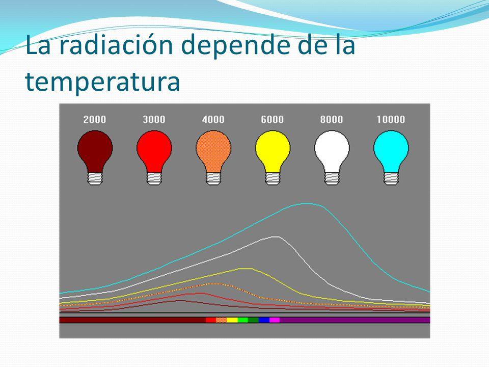 La radiación depende de la temperatura