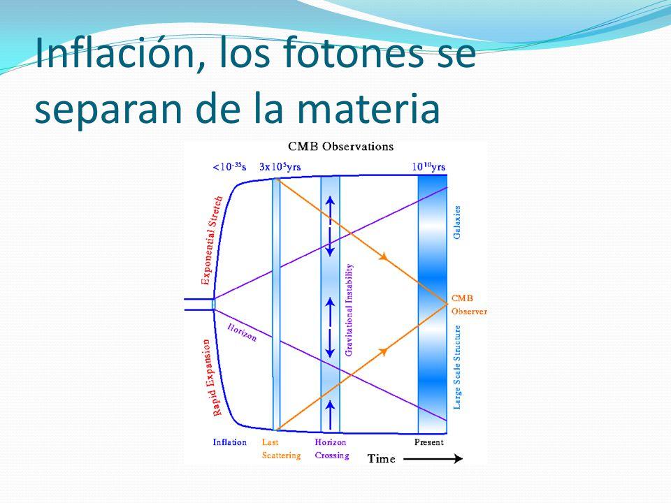Inflación, los fotones se separan de la materia