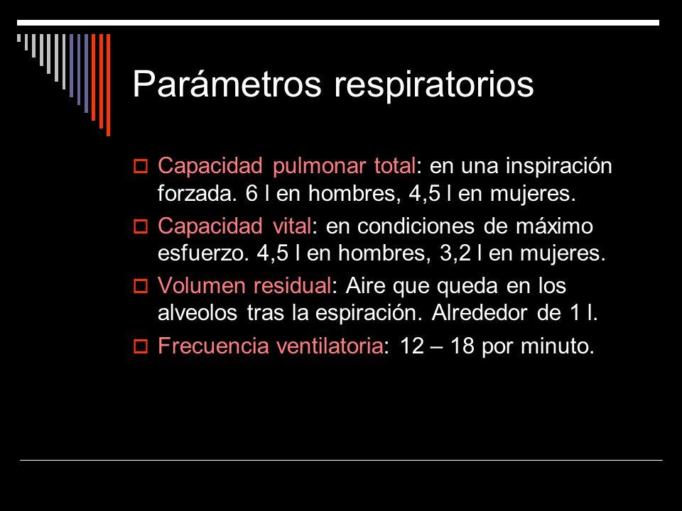 Parámetros respiratorios