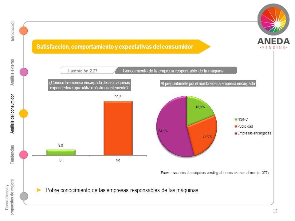 Satisfacción, comportamiento y expectativas del consumidor