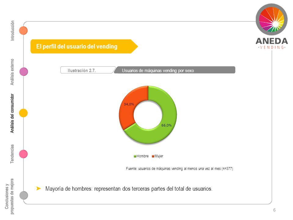 El perfil del usuario del vending