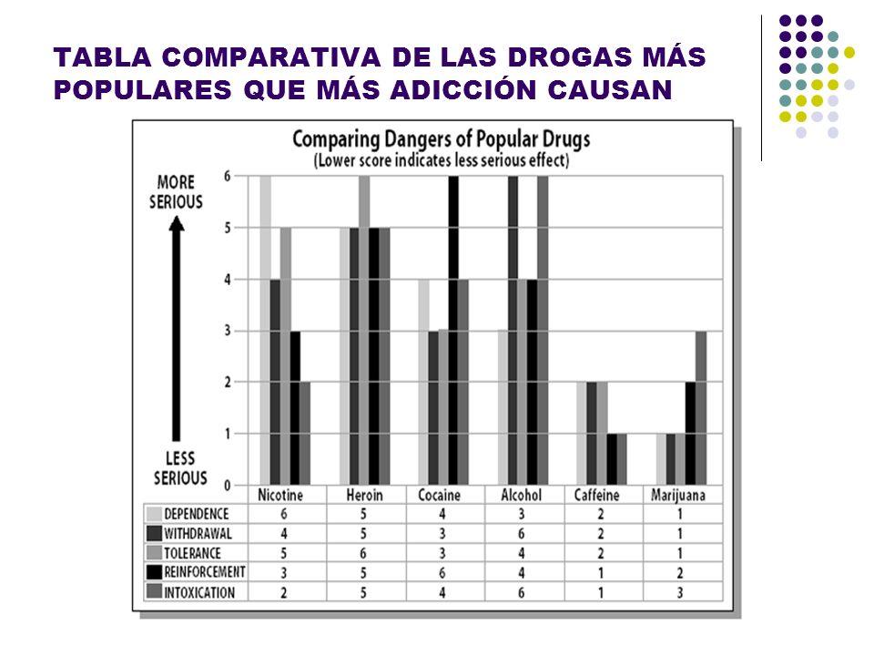 TABLA COMPARATIVA DE LAS DROGAS MÁS POPULARES QUE MÁS ADICCIÓN CAUSAN