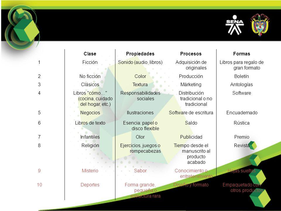 Clase Propiedades Procesos Formas