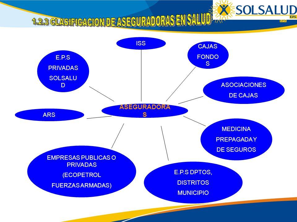 ASEGURADORAS 1.2.3 CLASIFICACION DE ASEGURADORAS EN SALUD ISS CAJAS