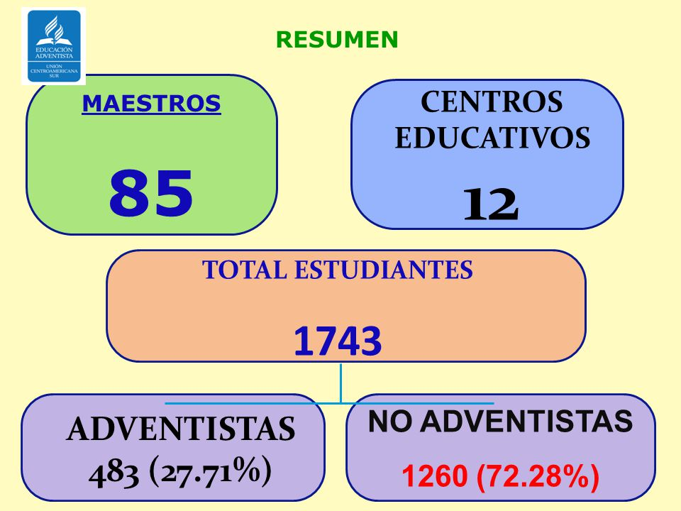 12 85 1743 ADVENTISTAS 483 (27.71%) CENTROS EDUCATIVOS NO ADVENTISTAS