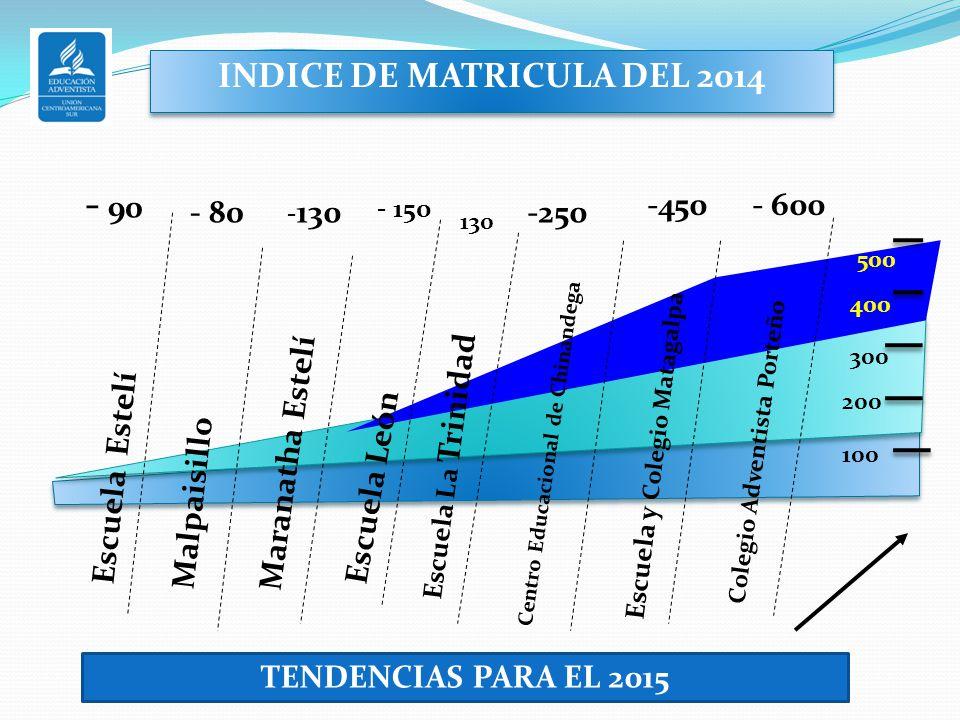 INDICE DE MATRICULA DEL 2014