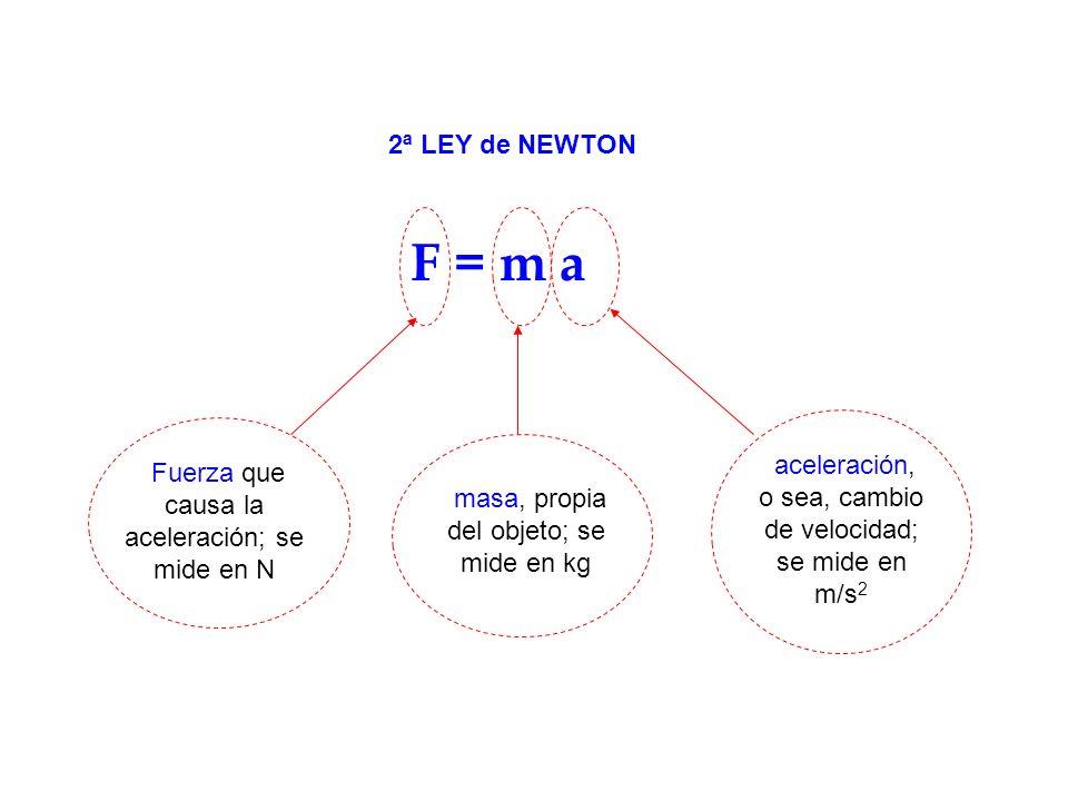 2ª LEY de NEWTON F = m a. aceleración, o sea, cambio de velocidad; se mide en m/s2. Fuerza que causa la aceleración; se mide en N.