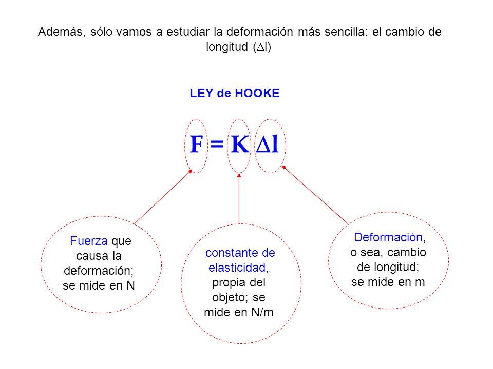 Además, sólo vamos a estudiar la deformación más sencilla: el cambio de longitud (Dl)