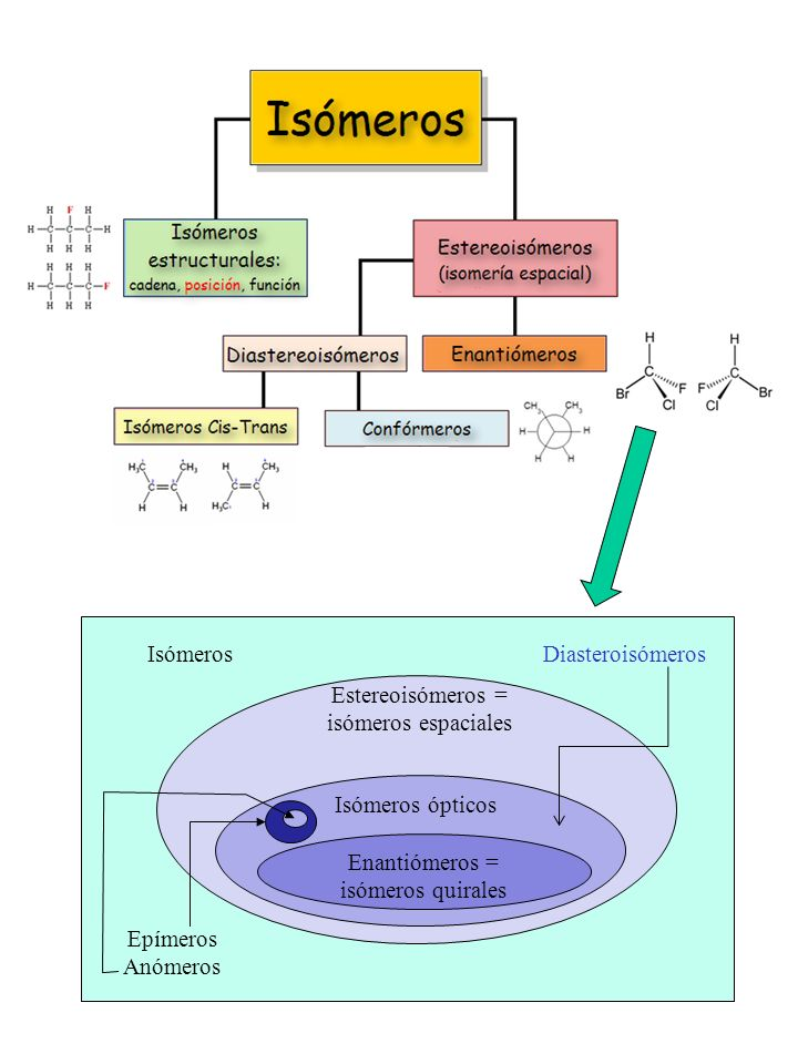 http://commons.wikimedia.org/wiki/File:Isomeros.png Isómeros