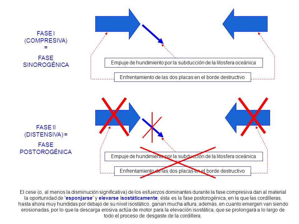 FASE I (COMPRESIVA) = FASE SINOROGÉNICA FASE II (DISTENSIVA) =