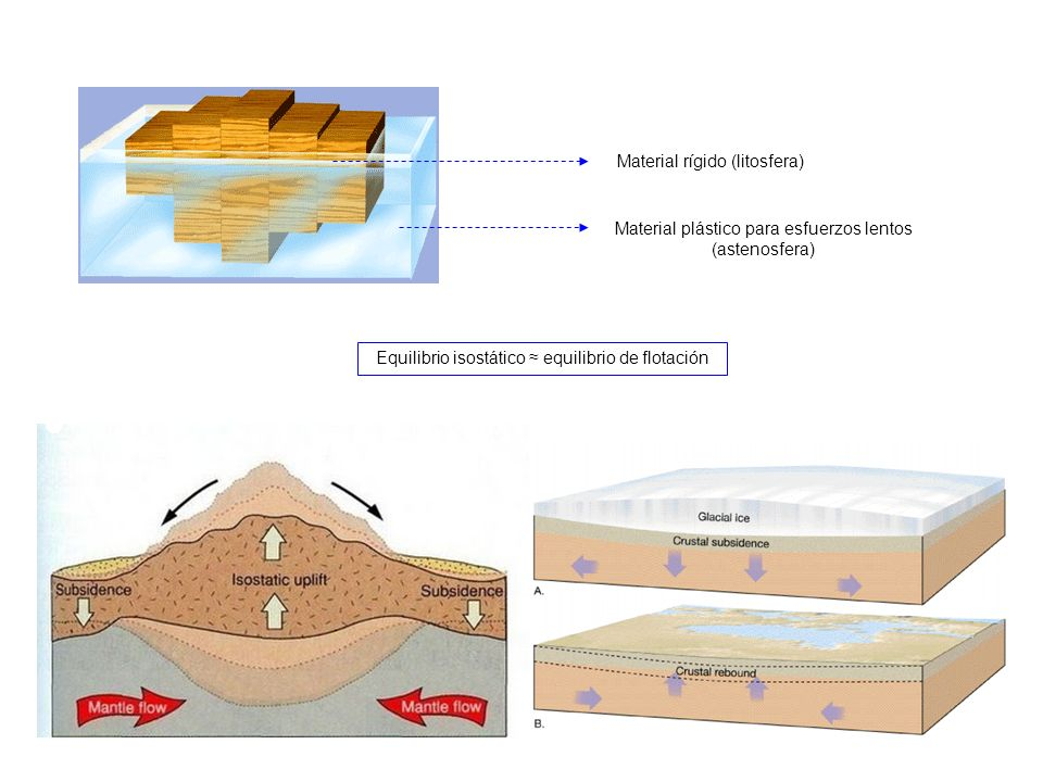 Material rígido (litosfera)