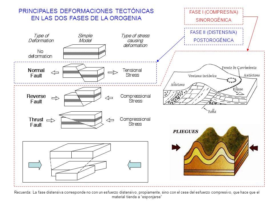 PRINCIPALES DEFORMACIONES TECTÓNICAS EN LAS DOS FASES DE LA OROGENIA