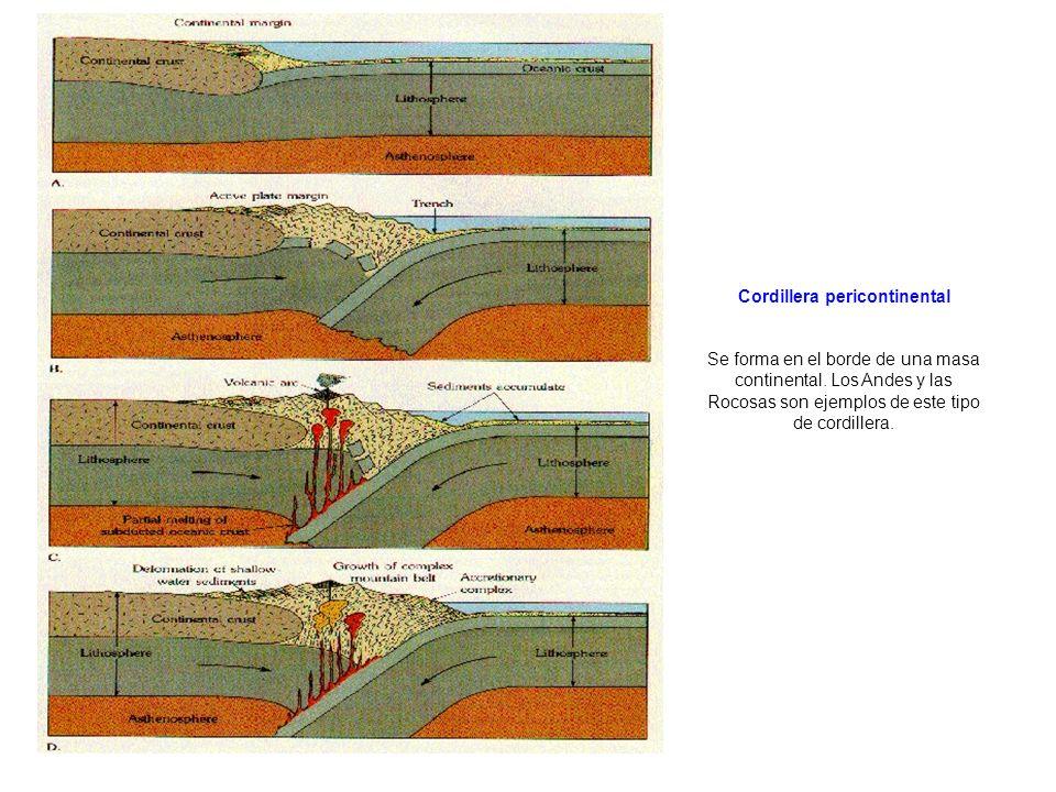 Cordillera pericontinental