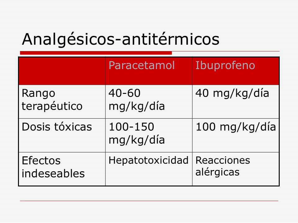 Analgésicos-antitérmicos