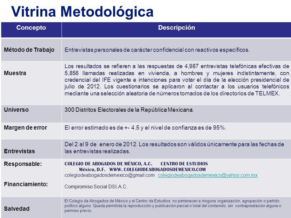 Vitrina Metodológica Concepto Descripción Método de Trabajo