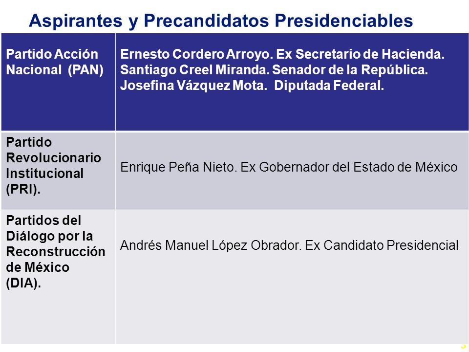 Aspirantes y Precandidatos Presidenciables