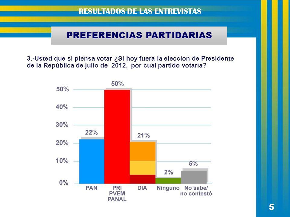 PREFERENCIAS PARTIDARIAS