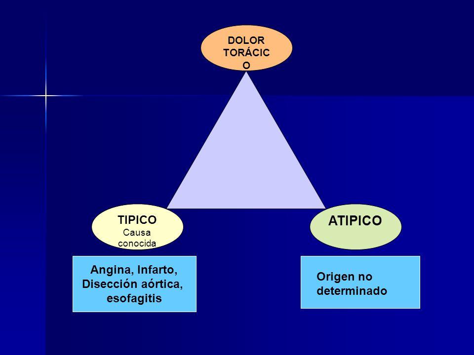 ATIPICO TIPICO Angina, Infarto, Disección aórtica, Origen no