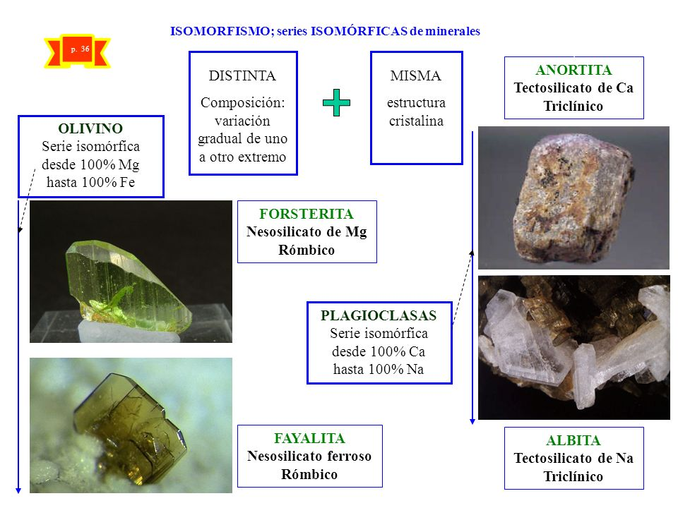 ISOMORFISMO; series ISOMÓRFICAS de minerales