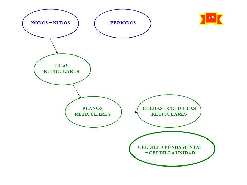 CELDAS = CELDILLAS RETICULARES CELDILLA FUNDAMENTAL = CELDILLA UNIDAD