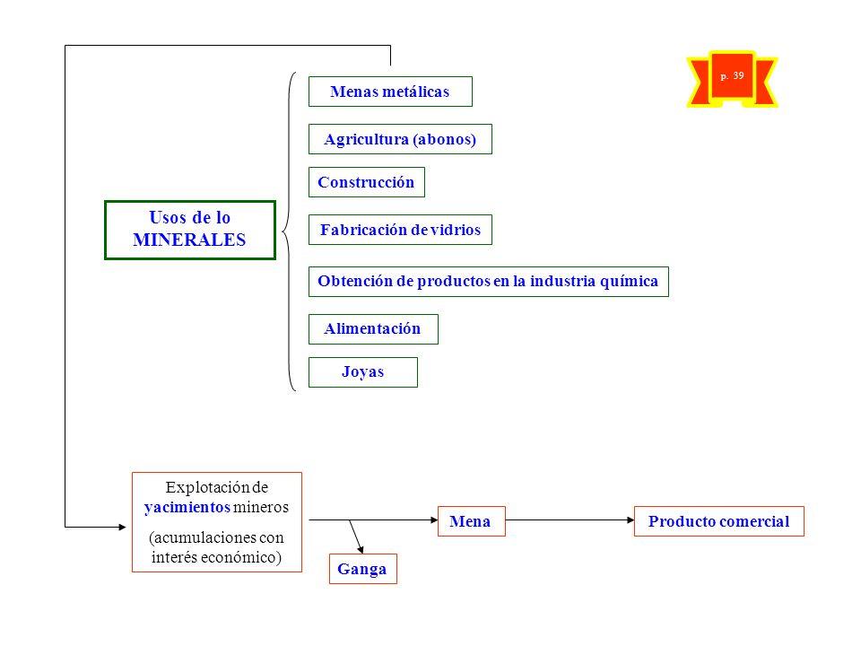 Fabricación de vidrios Obtención de productos en la industria química