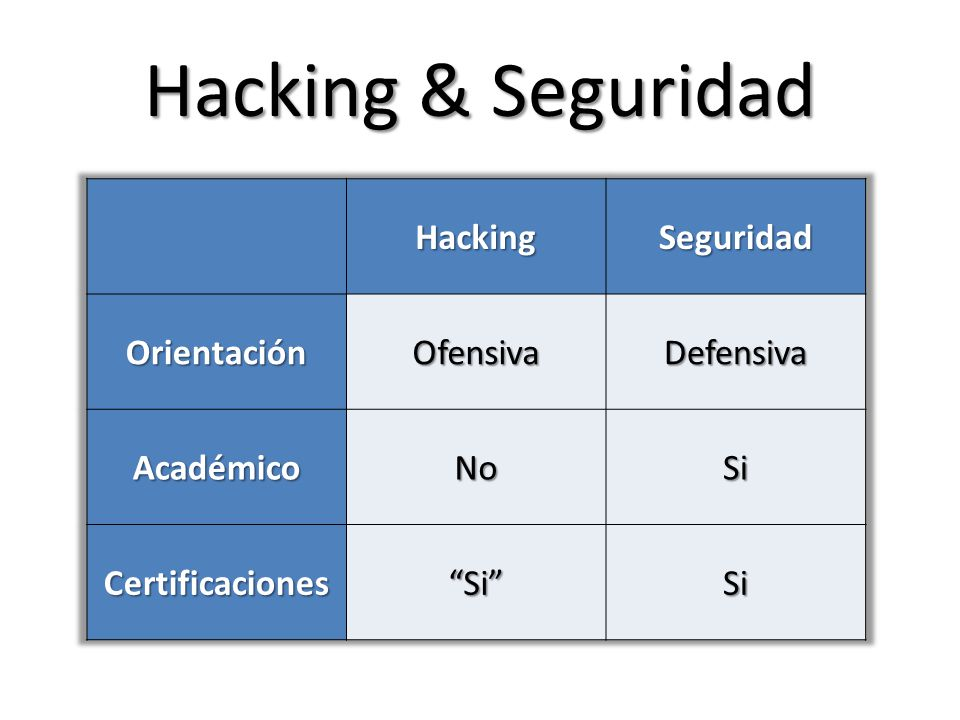 Hacking & Seguridad Hacking Seguridad Orientación Ofensiva Defensiva