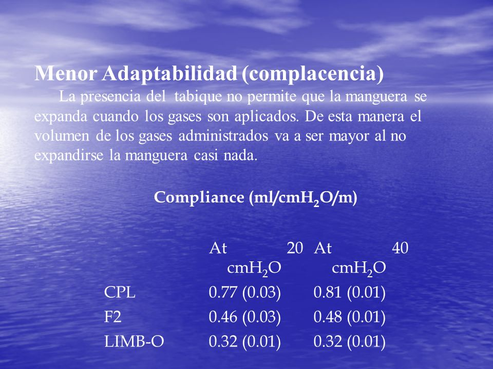 Compliance (ml/cmH2O/m)