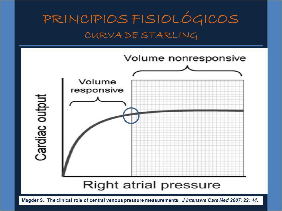 PRINCIPIOS FISIOLÓGICOS CURVA DE STARLING