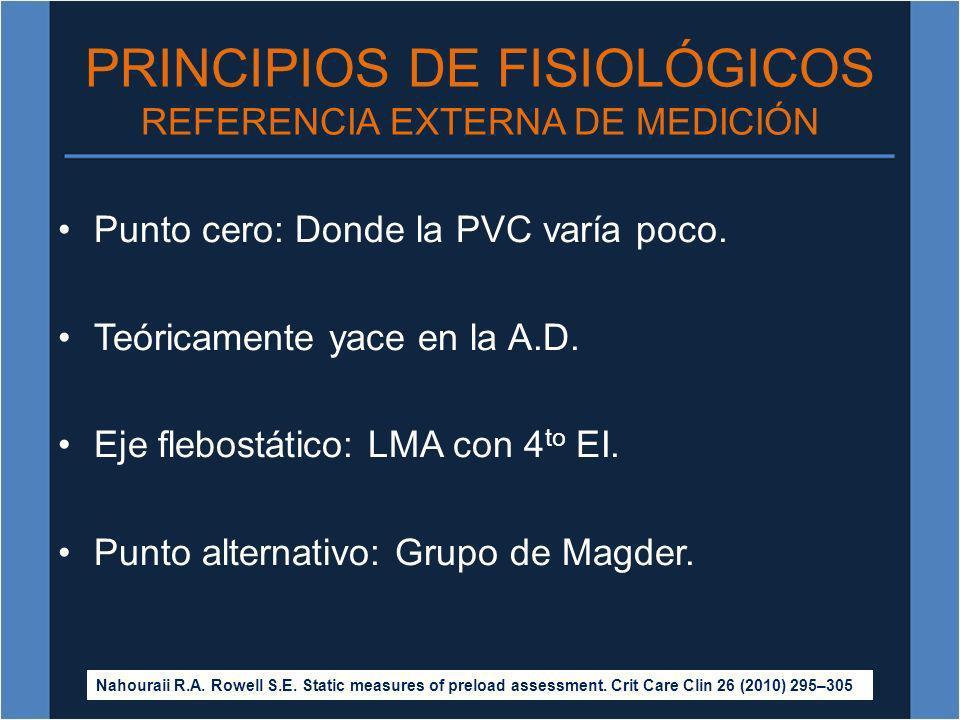 PRINCIPIOS DE FISIOLÓGICOS REFERENCIA EXTERNA DE MEDICIÓN