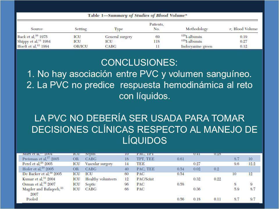 No hay asociación entre PVC y volumen sanguíneo.