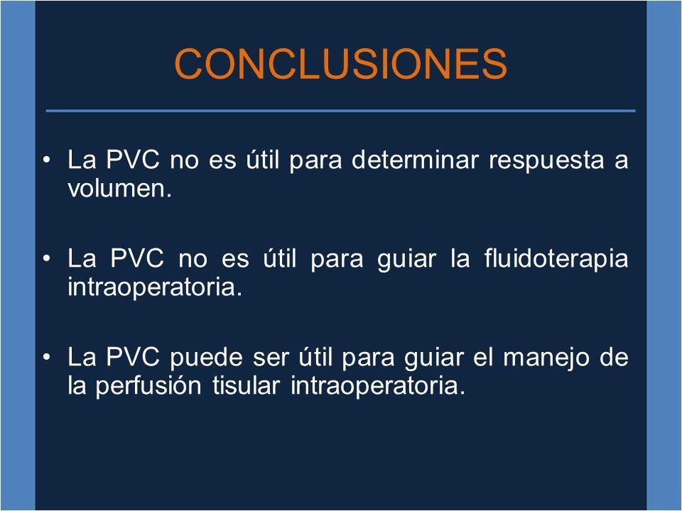 CONCLUSIONES La PVC no es útil para determinar respuesta a volumen.