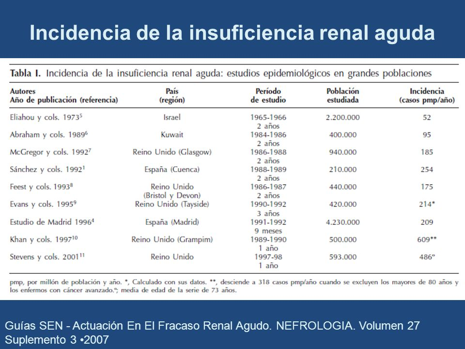 Incidencia de la insuficiencia renal aguda