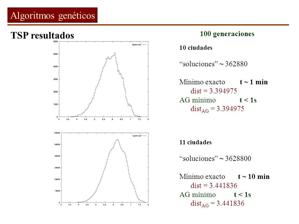 Algoritmos genéticos TSP resultados 100 generaciones