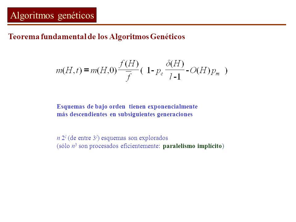 Algoritmos genéticos Teorema fundamental de los Algoritmos Genéticos