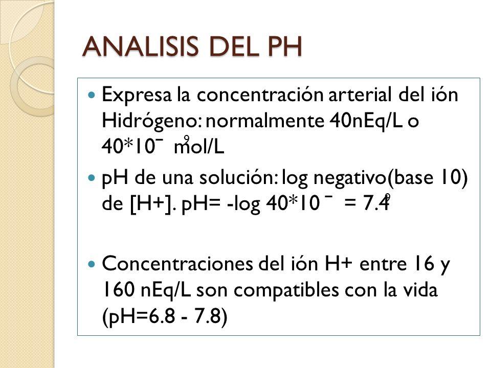 ANALISIS DEL PH Expresa la concentración arterial del ión Hidrógeno: normalmente 40nEq/L o 40*10ˉ mol/L.