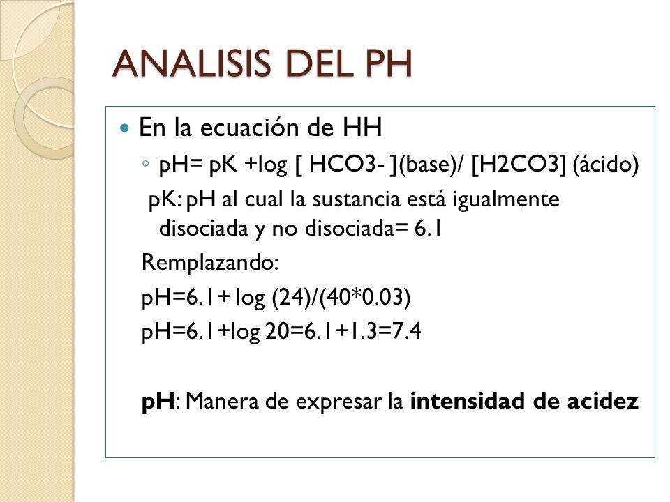 ANALISIS DEL PH En la ecuación de HH
