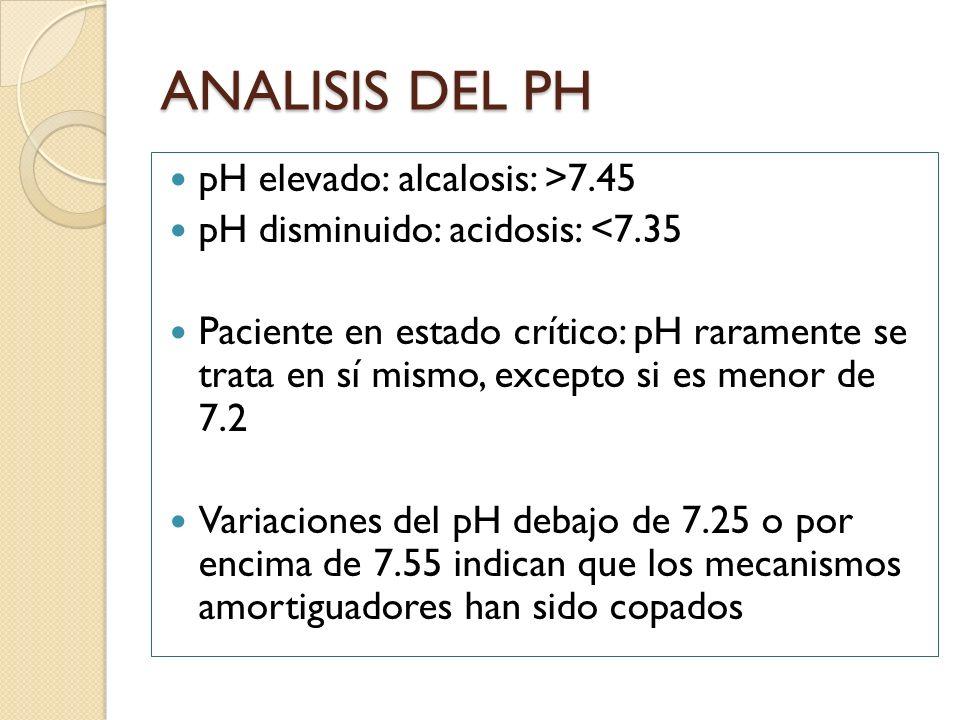 ANALISIS DEL PH pH elevado: alcalosis: >7.45