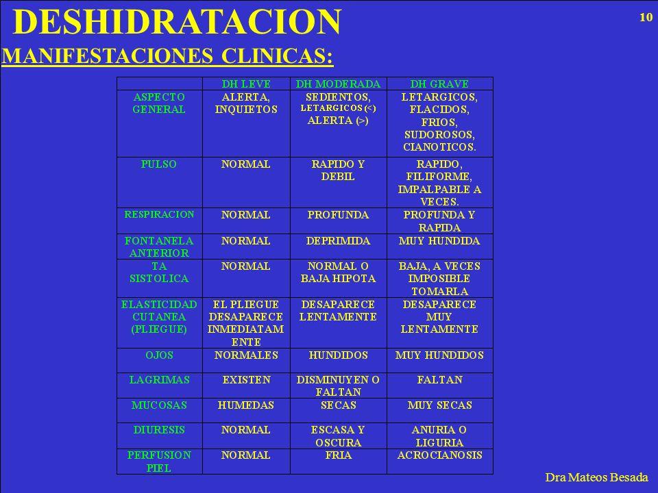 DESHIDRATACION 10 MANIFESTACIONES CLINICAS: Dra Mateos Besada
