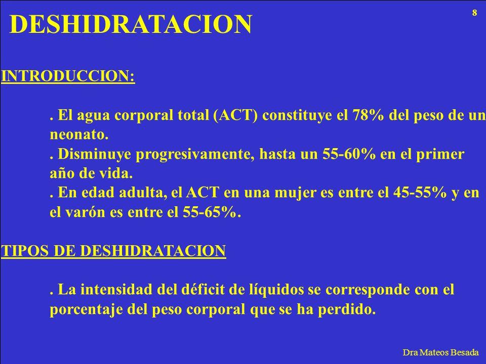 DESHIDRATACION INTRODUCCION: